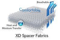 Tricots 3D – Spacer Fabrics
